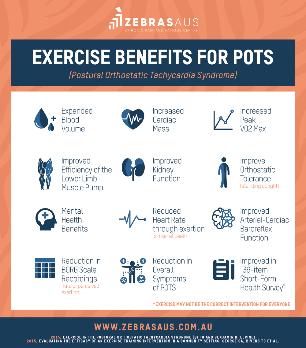 Exercise Benefits For Pots